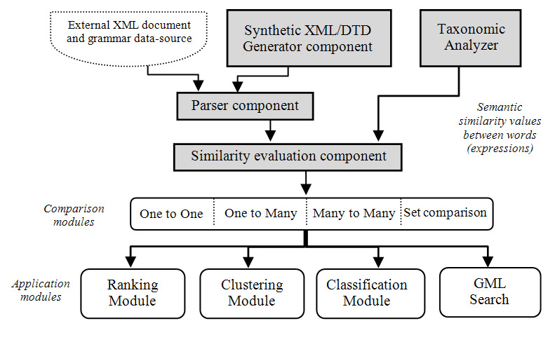The XS3 Prototype for Comparing XML Documents and Grammars